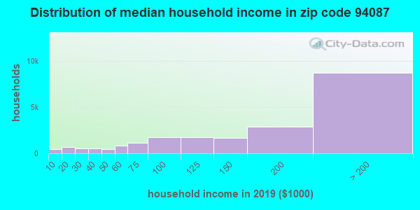 Zip code 94087 household income distribution in 2009