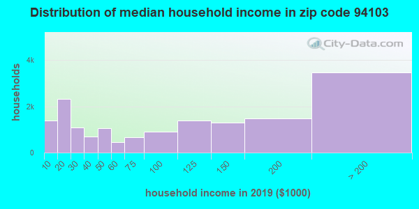 Zip code 94103 household income distribution in 2013