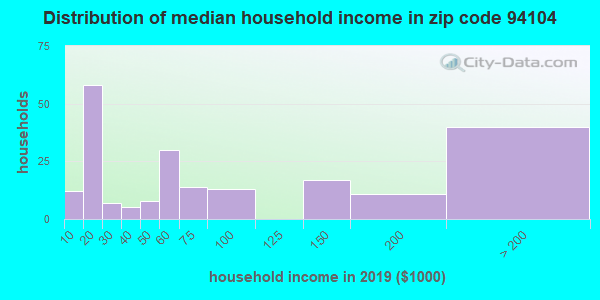 Zip code 94104 household income distribution in 2016