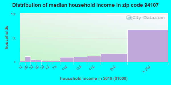 Zip code 94107 household income distribution in 2009