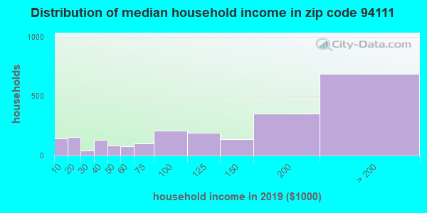 Zip code 94111 household income distribution in 2009