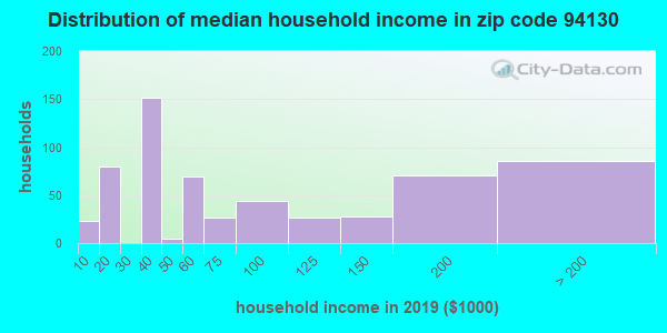 Zip code 94130 household income distribution in 2009