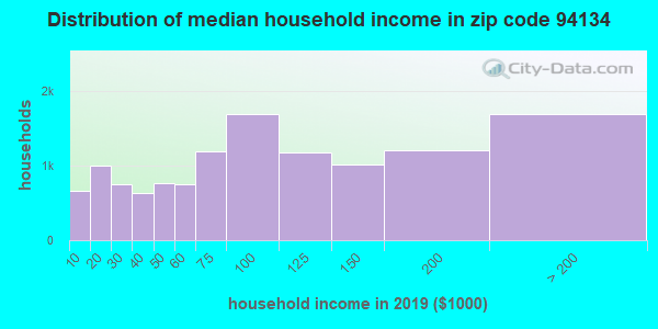 Zip code 94134 household income distribution in 2009