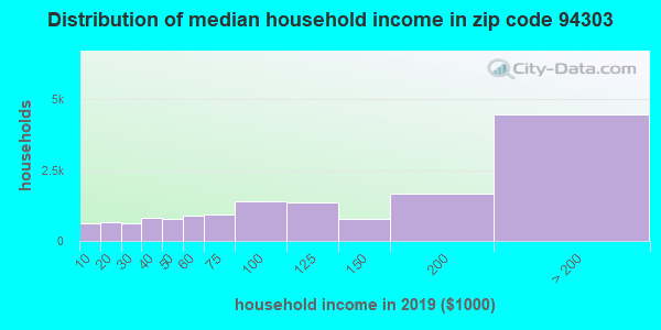 Zip code 94303 household income distribution in 2009