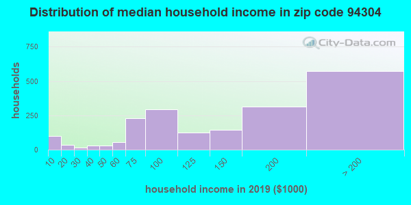 Zip code 94304 household income distribution in 2009