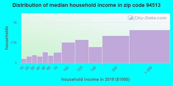 Zip code 94513 household income distribution in 2009