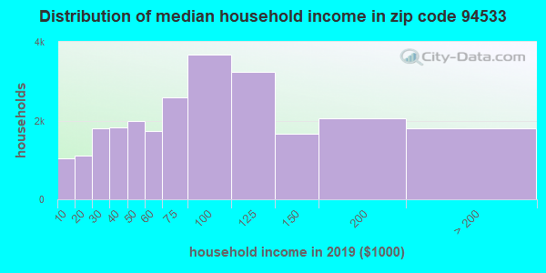 Zip code 94533 household income distribution in 2009