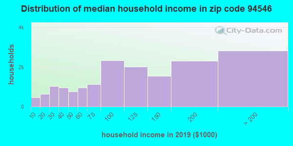 Zip code 94546 household income distribution in 2009