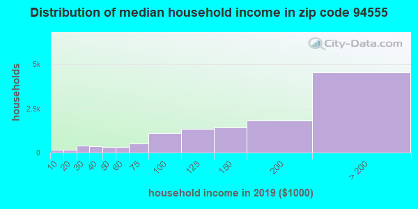 Zip code 94555 household income distribution in 2009
