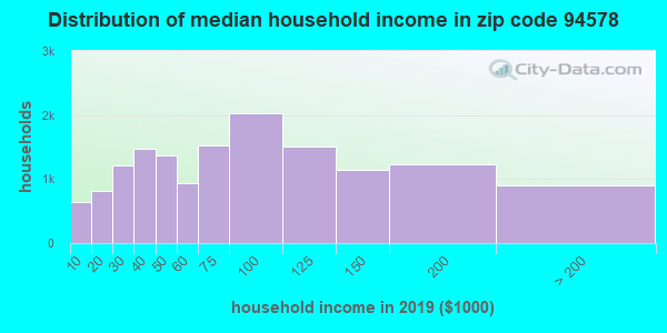 Zip code 94578 household income distribution in 2009