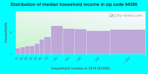 Zip code 94580 household income distribution in 2009