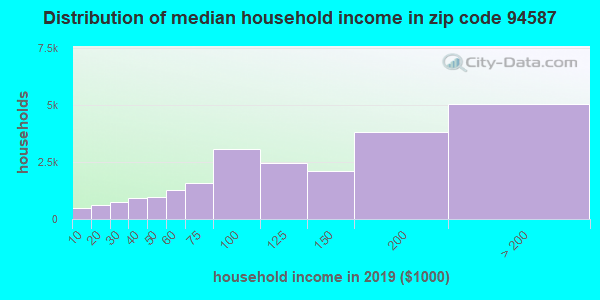 Zip code 94587 household income distribution in 2009
