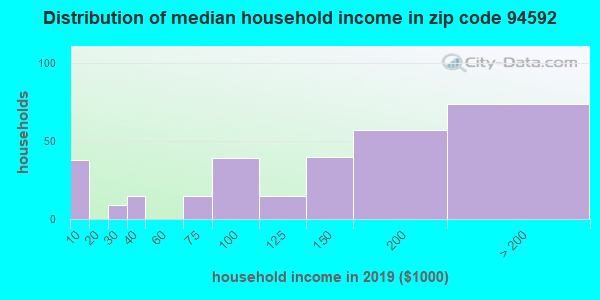 Zip code 94592 household income distribution in 2009