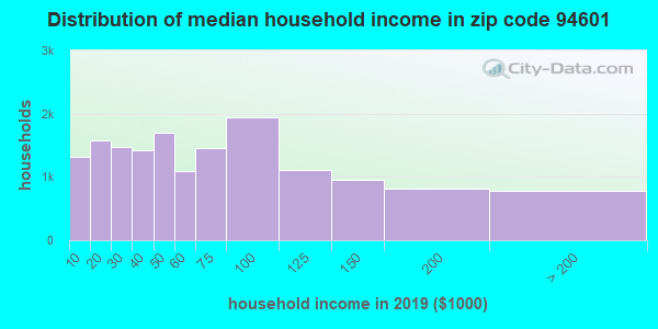 Zip code 94601 household income distribution in 2009