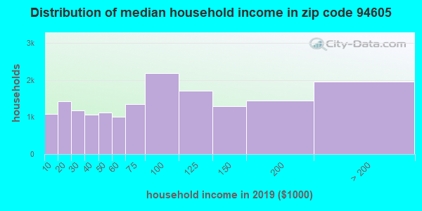 Zip code 94605 household income distribution in 2009