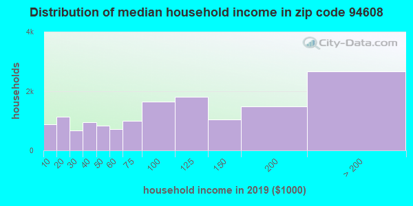 Zip code 94608 household income distribution in 2009