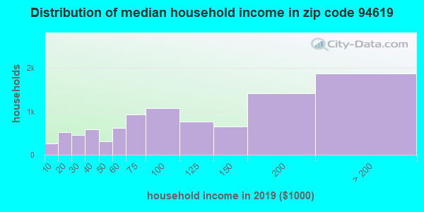 Zip code 94619 household income distribution in 2009