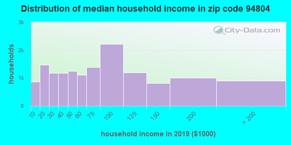 Zip code 94804 household income distribution in 2009