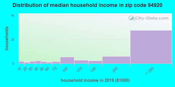 Zip code 94920 household income distribution in 2009