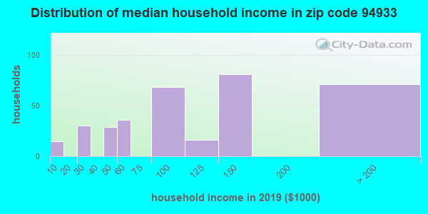 Zip code 94933 household income distribution in 2009
