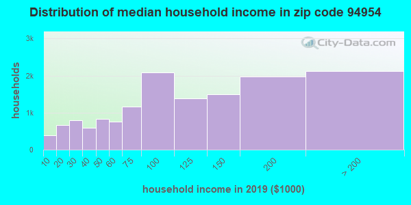 Zip code 94954 household income distribution in 2009