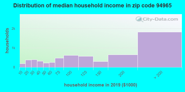 Zip code 94965 household income distribution in 2009