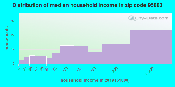 Zip code 95003 household income distribution in 2009