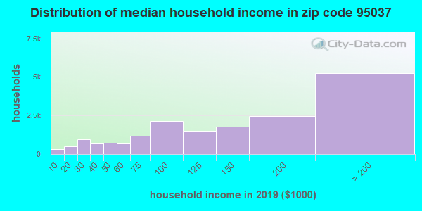 Zip code 95037 household income distribution in 2009