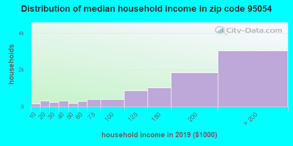 Zip code 95054 household income distribution in 2009