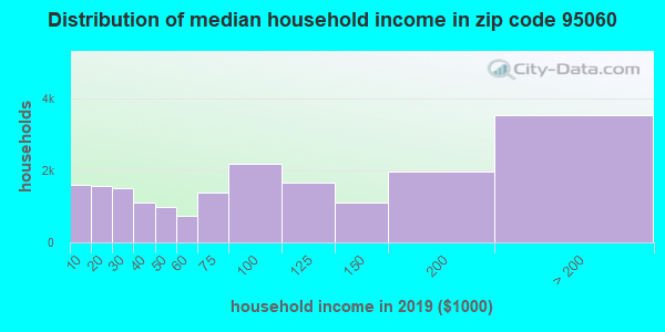 Zip code 95060 household income distribution in 2009