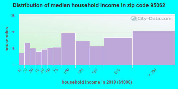 Zip code 95062 household income distribution in 2009