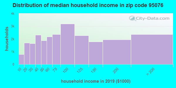 Zip code 95076 household income distribution in 2009