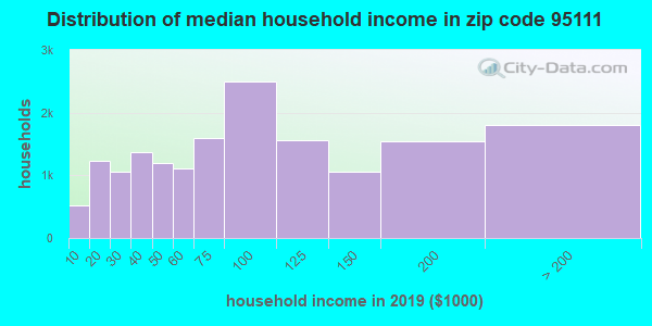Zip code 95111 household income distribution in 2009