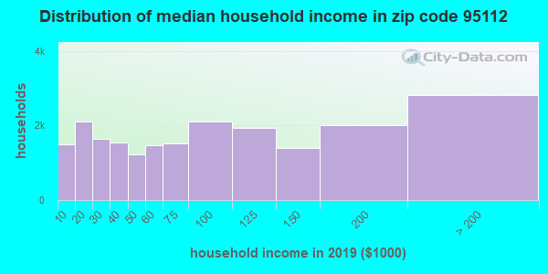 Zip code 95112 household income distribution in 2009