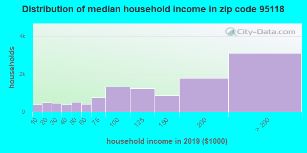 Zip code 95118 household income distribution in 2009