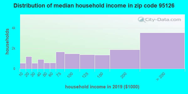 Zip code 95126 household income distribution in 2009