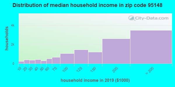 Zip code 95148 household income distribution in 2009