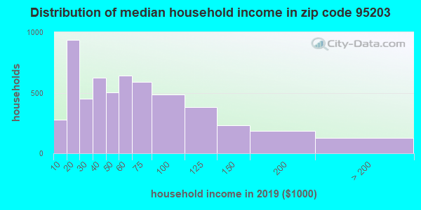 Zip code 95203 household income distribution in 2009