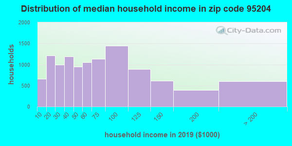 Zip code 95204 household income distribution in 2009