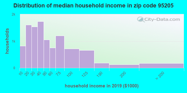 Zip code 95205 household income distribution in 2009