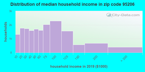 Zip code 95206 household income distribution in 2009