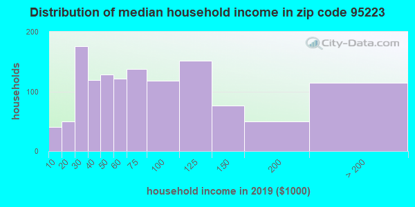Zip code 95223 household income distribution in 2009