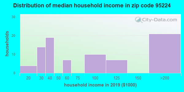 Zip code 95224 household income distribution in 2009