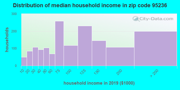 Zip code 95236 household income distribution in 2009