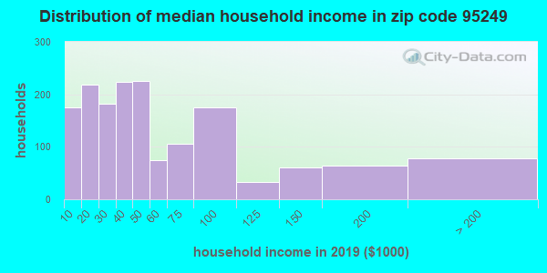 Zip code 95249 household income distribution in 2009