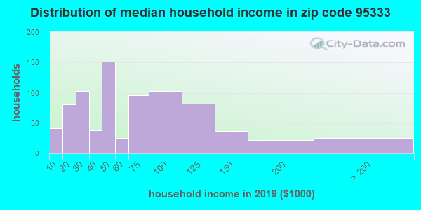 Zip code 95333 household income distribution in 2009