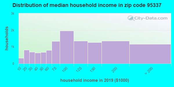 Zip code 95337 household income distribution in 2009