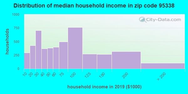 Zip code 95338 household income distribution in 2009