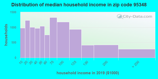 Zip code 95348 household income distribution in 2009