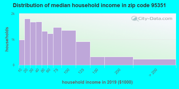 Zip code 95351 household income distribution in 2009